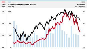 Sector agroexportador liquidó u$s14.582 millones en lo que va del año