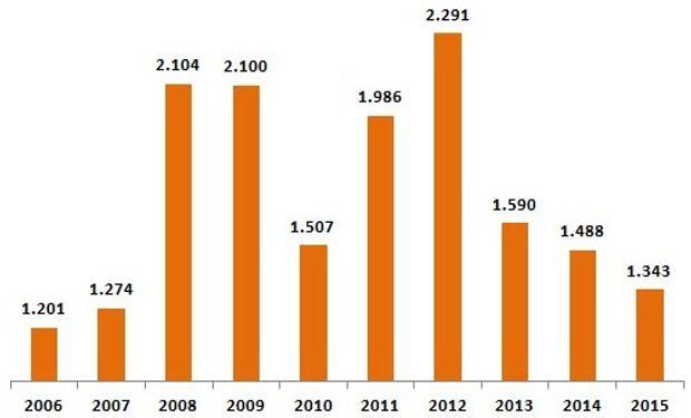 Liquidación de divisas durante las primeras 6 semanas del año, en millones de dólares. Fuente: El Enfiteuta
