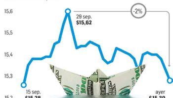 El dólar cayó a $15,30, su menor valor en el último mes y medio