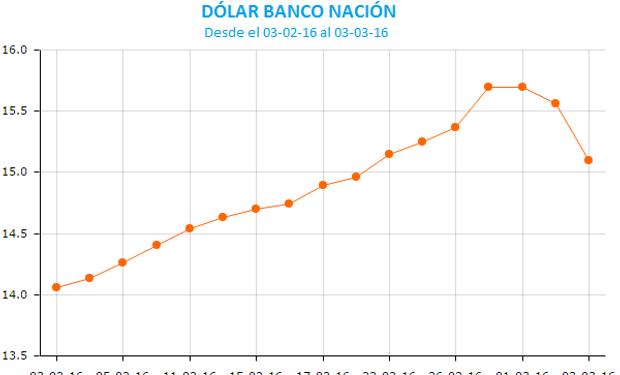 La baja del dólar presiona a los granos a la baja.