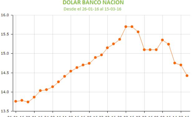 La baja del dólar en nuestro país presiona los valores de la oleaginosa.