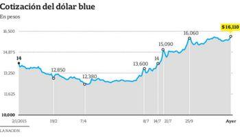 Seis días antes de las elecciones, el blue vuelve a batir récords