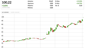 Dólar hoy: el contado con liquidación superó a los $100 y el mayorista subió 22 centavos