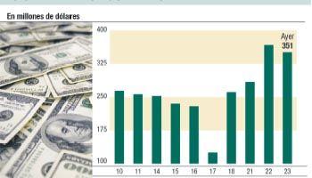 Dólar quedó firme en $ 13,31 pero subió fuerte en la Bolsa