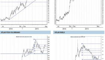 ¿Las monedas emergentes se presionan contra dólar americano?