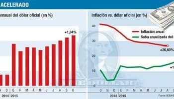 El BCRA vuelve a acelerar el dólar: ya sube al 16% anual