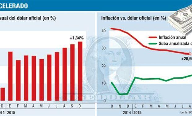 El Central se ve más presionado ahora por la salida de dólares que le provocan el pago de deudas y las ventas a importadores y a ahorristas.