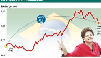Vuelve la calma a Brasil y el real se recupera hasta los 3,05