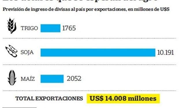 Entre US$ 9000 y 14.000 millones.