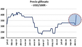 Urea, glifosato y semillas: qué pasó con los precios y cómo impacta el Covid en el mercado