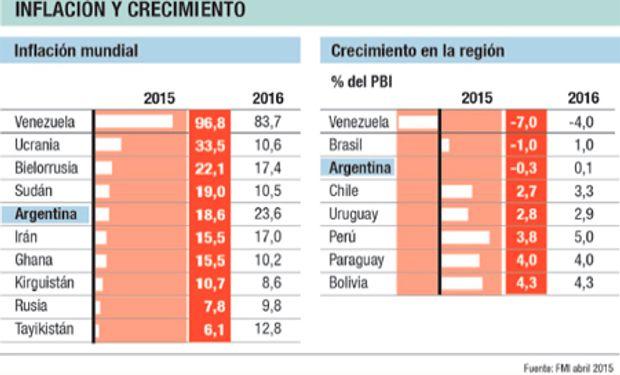 A pesar del cambio de Gobierno, el Fondo no es muy optimista respecto de las perspectivas para 2016 ya que proyecta un crecimiento casi nulo.