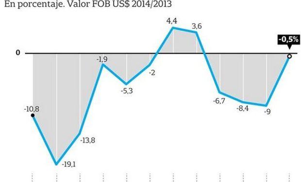 Economías regionales en baja.