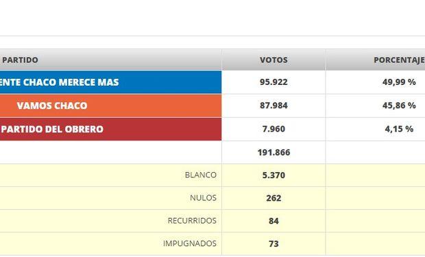 Primeros resultados de las elecciones a Gobernador de Chaco. Fuente: EcomChaco S.A