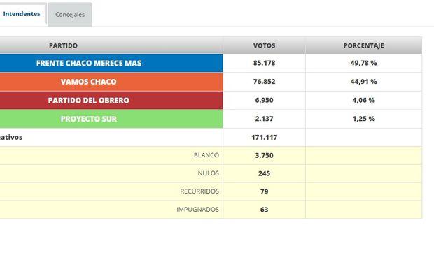 Resultados de las elecciones a Intendente de Resistencia. Fuente: EcomChaco S.A