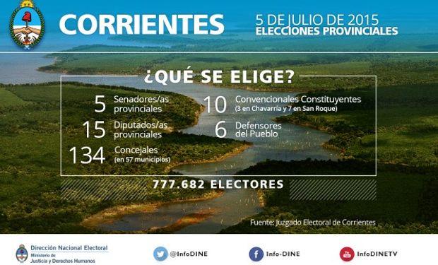 Elecciones en la Provincia Corrientes.