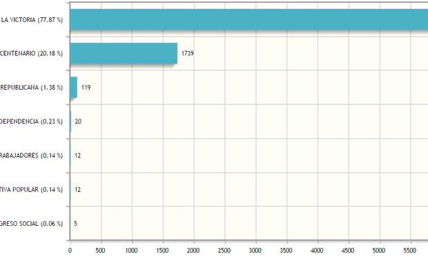 En el gráfico sólo se muestran las diez primeras fuerzas. Fuente: Centro de Cómputos Correo Argentino.