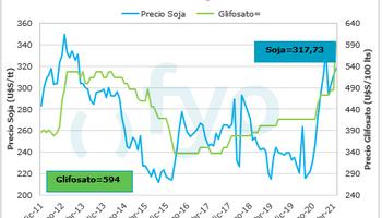 La fuerte suba del glifosato deterioró el poder de compra de la soja