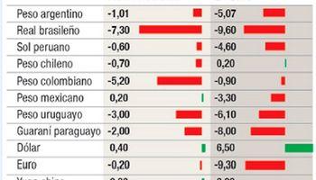 Brasil ya devaluó el doble que la Argentina en 2015
