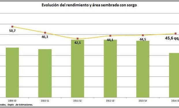 Evolución del rendimiento y área sembrada con sorgo. Fuente: BCBA.