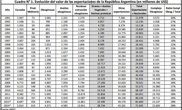 Evolución del valor de las exportaciones en la República Argentina. Fuente: BCR.