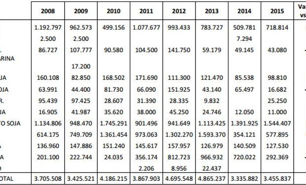 Evolución de exportaciones de granos y subproductos por el Puerto de Bahía Blanca - Enero-Junio (En toneladas). Fuente: Bolsa de Cereales de Bahía Blanca.