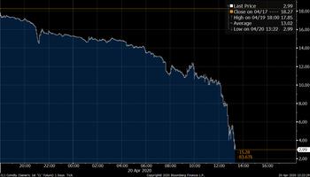 El petróleo cayó por debajo de US$ 0 y el precio del maíz está en mínimos de 10 años