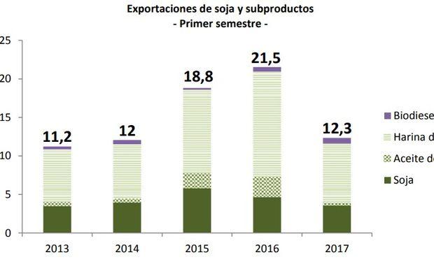 Fuente: Bolsa de Cereales de Córdoba