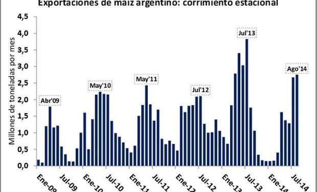 Hasta principios de octubre se espera que las exportaciones argentinas queden por debajo de 600.000 toneladas, excluyendo vía terrestre y contenedores. Fuente: BCR