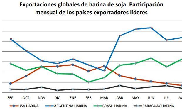 Además, el 58% de la demanda mundial mensual de pellets de soja fue abastecida por nuestro país durante mayo de 2014. Fuente: BCR