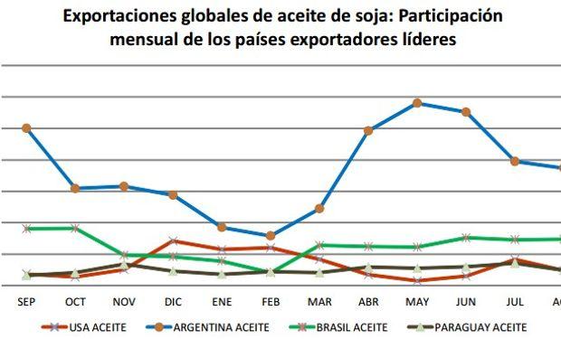 Un conflicto en un mes clave: en Mayo del 2014 Argentina proveyó el 75% de la demanda mundial mensual de aceite de soja. Fuente: BCR