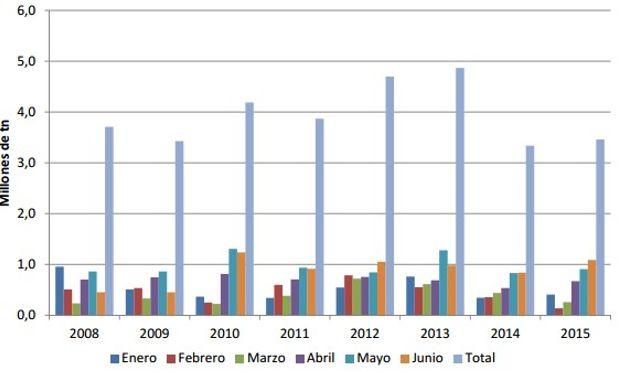 Exportaciones de granos y subproductos, mensuales y acumulado hasta junio, por el Puerto de Bahía Blanca. Fuente: Bolsa de Cereales de Bahía Blanca.