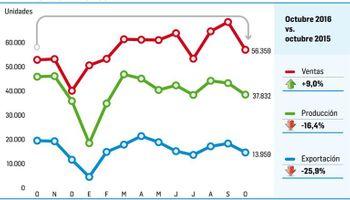 Producción de vehículos cayó fuerte en octubre