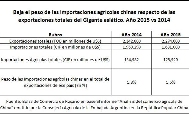 Favorable para Argentina. Fuente: BCR.