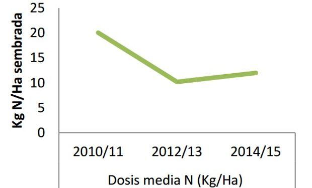 Fertilización nitrogenada en sorgo. Fuente: ReTAA
