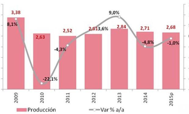 Producción de carne bovina (millones toneladas) y variación interanual. Fuente: abeceb.com en base a IPCVA y estimaciones propias.