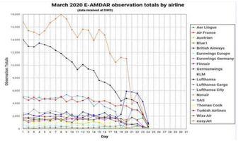 ¿Llueve o no llueve? Cómo el COVID-19 está afectando seriamente el pronóstico del tiempo