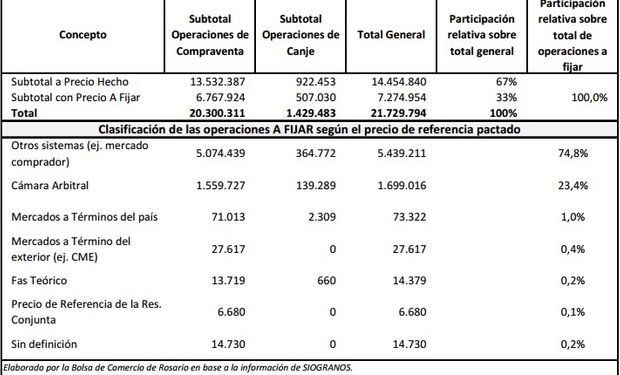 """Soja comercializada con """"precio hecho"""" o """"a fijar"""" en Argentina. Desde el 09/03/15 al 08/06/15. Fuente: Bolsa de Comercio de Rosario."""