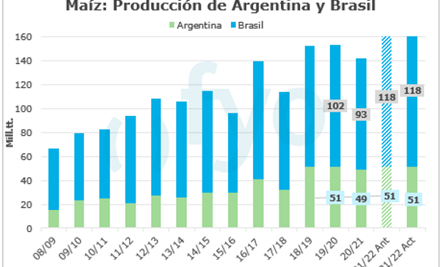 En nueve gráficos: los datos relevantes de la oferta y la demanda mundial de soja, trigo y maíz