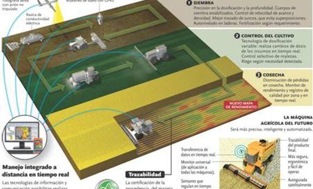 La infografía del modelo agropecuario que se representará los días 14 y 15 de octubre de 2015 en INTA Castelar.