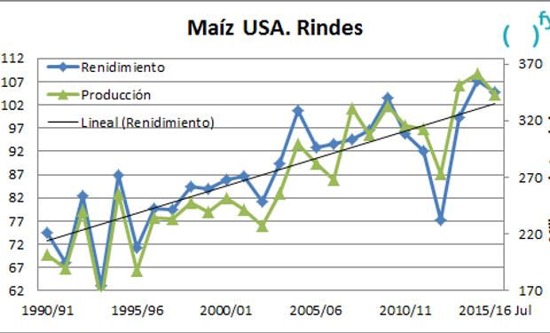 Según el Departamento de Agricultura de Estados Unidos, el rinde de la campaña 2015/16 alcanzaría los 104,7 qq/ha.