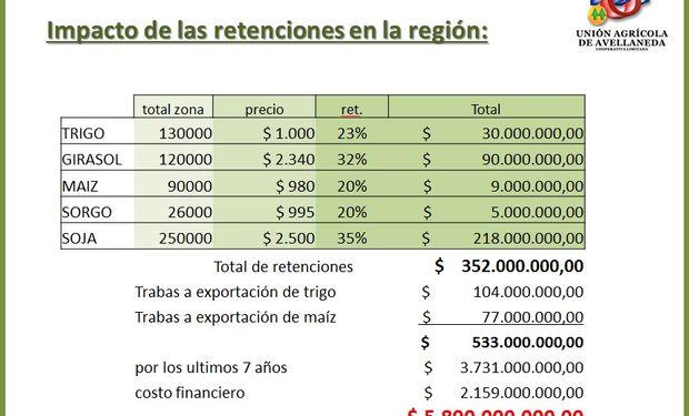 Impacto de las retenciones en la región. Fuente: UAA