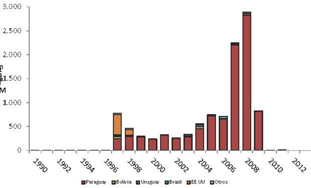 Importaciones de soja para procesamiento industrial en Argentina.