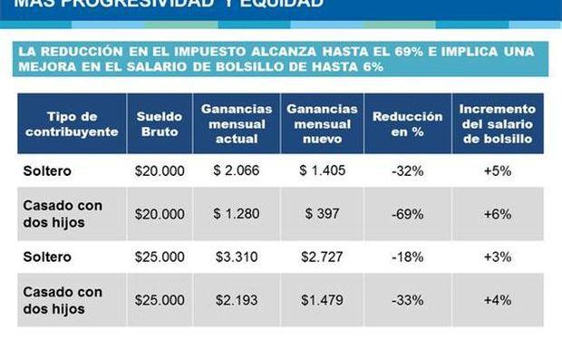 Ejemplos de los cambios en el Impuesto a las Ganancia dados a conocer por el Gobierno. Fuente: La Nación.