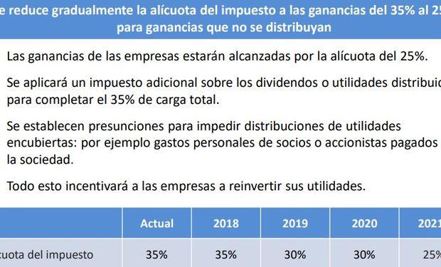 Reducción de la imposición sobre las ganancias no distribuidas.