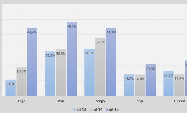 Participación promedio del flete en el ingreso bruto, en el centro-norte de Santa Fe, de 2013 a 2015.