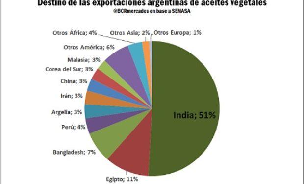 La importancia de India para el aceite de soja argentino. Fuente: BCR.
