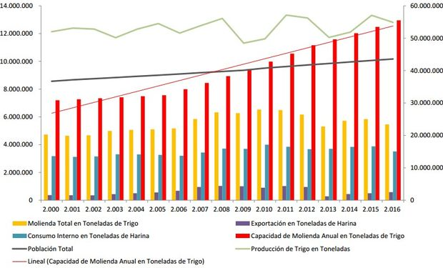 Evolución del consumo y capacidad de producción de harina en Argentina 2000 – 2016. Fuente: FAIM