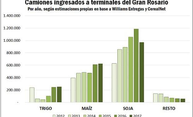 Sumando todos los granos, se trata en total de 1,9 millones de camiones, destacándose el aumento en la participación de los cereales.