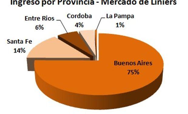 En la semana ingresaron apenas 5.985 animales en Liniers.