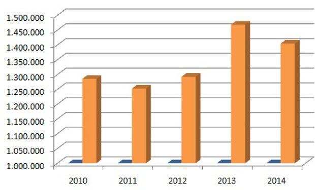 Ingresos anuales totales mercado de Liniers. Desde 2010 hasta 2014.